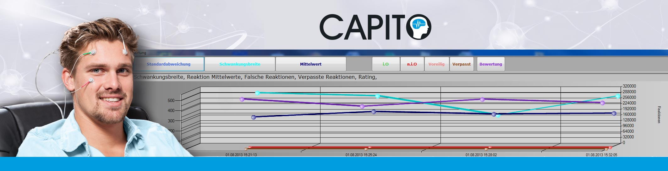 CAPITO- Tests für Neurofeedback, Biofeedback, Coaching